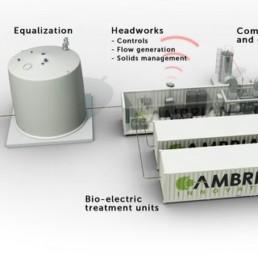 Picture of Cambrian's EcoVolt Membrane Bioreactor