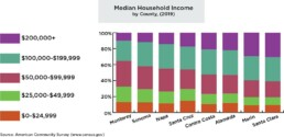 Households by Income and Median Household Income, dot X axis, county Left Y axis, percentage Right Y axis, dollars Orange, $0 to $24,999 Green, $25,000 to $49,999 Maroon, $50,000 to $99,000 Teal, $100,000 to $199,999 Purple, $200,000 and above County, approximate median household income Monterey, $65,000 Sonoma, $85,000 Napa, $90,000 Santa Cruz, $95,000 Contra Costa, $105,000 Alameda, $105,000 Marin, $123,000 Santa Clara, $125,000 Source: American Community Survey