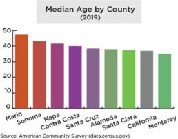 Median age by county, 2019, bar graph X axis, county Y axis, median age County, approximate median age Marin, 48 Sonoma, 45 Napa, 43 Contra costa, 41 Santa Cruz, 40 Alameda, 39 Santa Clara, 39 California (state), 38 Monterey, 37 Source: American Community Survey (US Census Bureau)